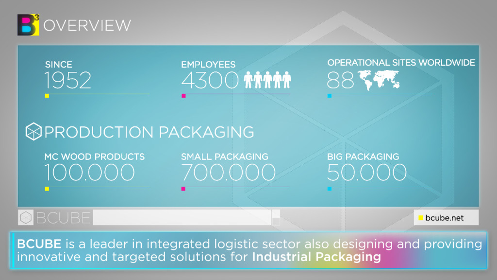 Industrial Packaging 2.0